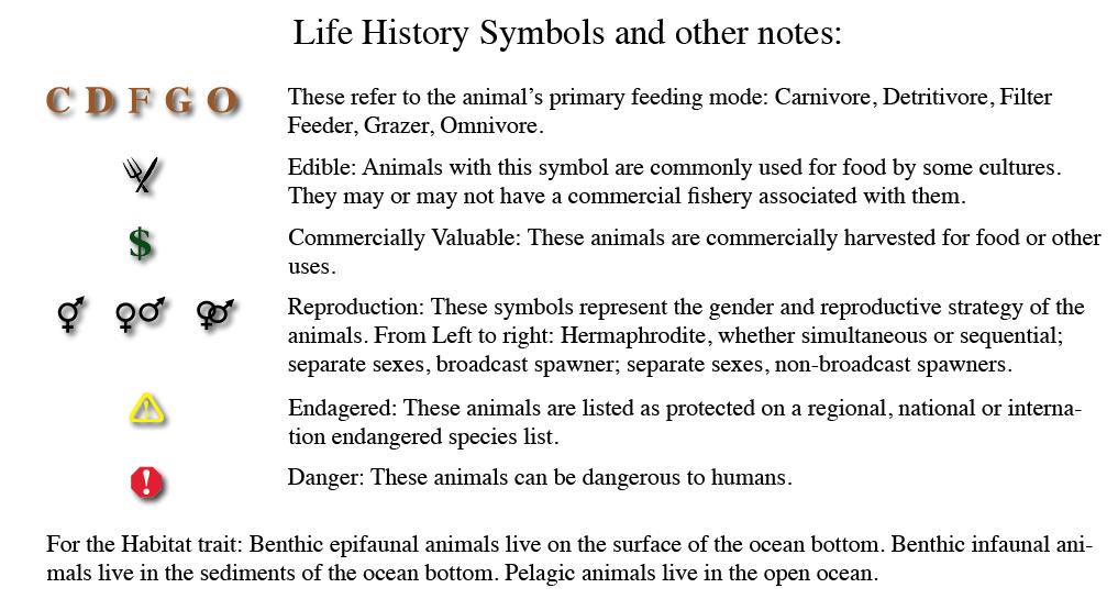 Life History Symbols & Notes